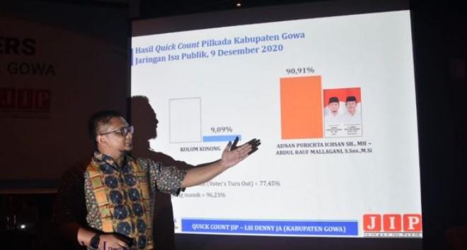 Hasil Pilkada Gowa, Adnan-Kio Pecahkan Berbagai Rekor