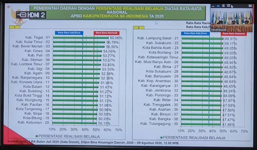 Kabupaten Gowa Kembali Menorehkan Prestasi Nasional, Simak Selengkapnya