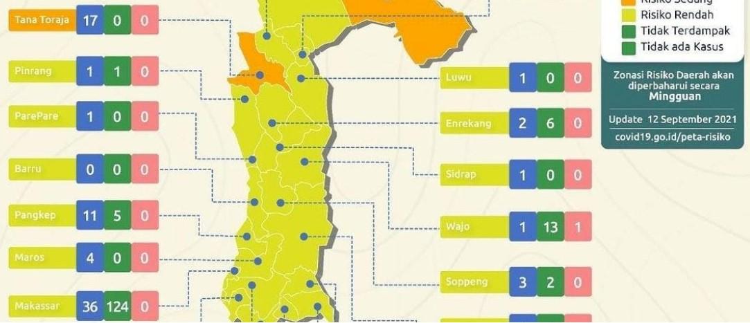 Luwu Utara Masuk Zona Kuning, Satgas : Jangan Lengah
