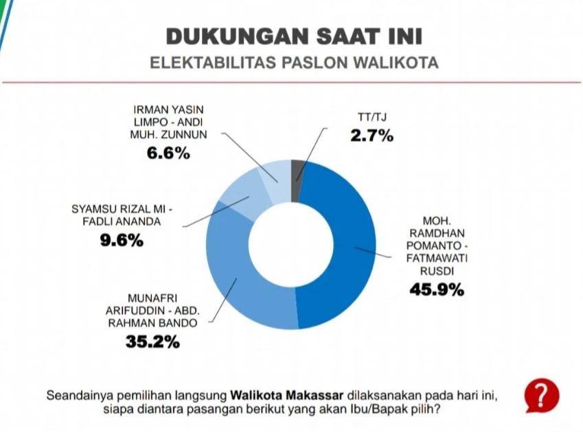 Survei CRC: Elektabilitas Appi-Rahman Naik Signifikan, ADAMA masih Unggul.