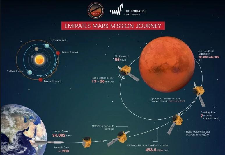 Teliti Misteri di Permukaan Planet Mars, UEA Kirim Satelit Hope