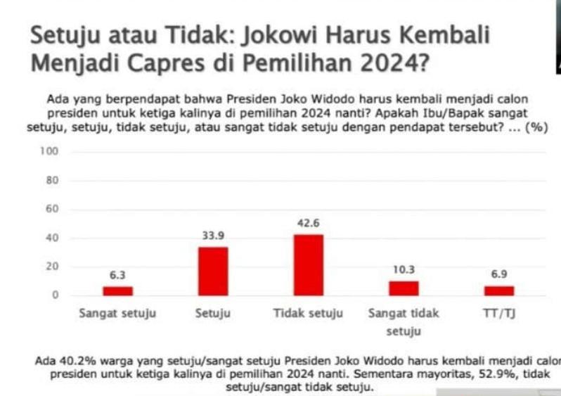 Terkait Setuju Tidaknya Jokowi Maju Lagi di Pilpres 2024, Begini Hasil Survei SMRC.