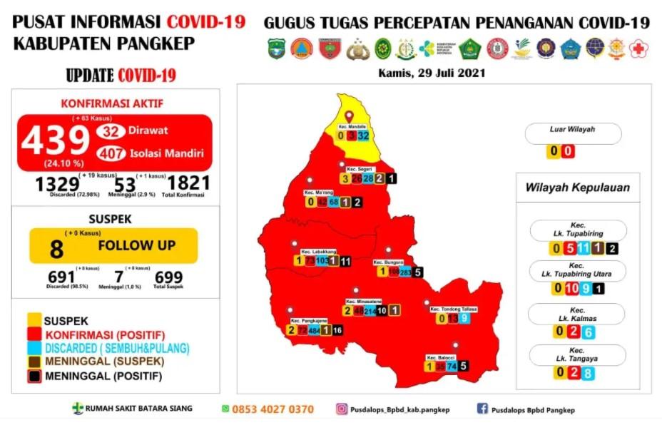 Waspada, Kasus Covid-19 yang Terkonfirmasi Aktif di Pangkep Capai 439 Kasus