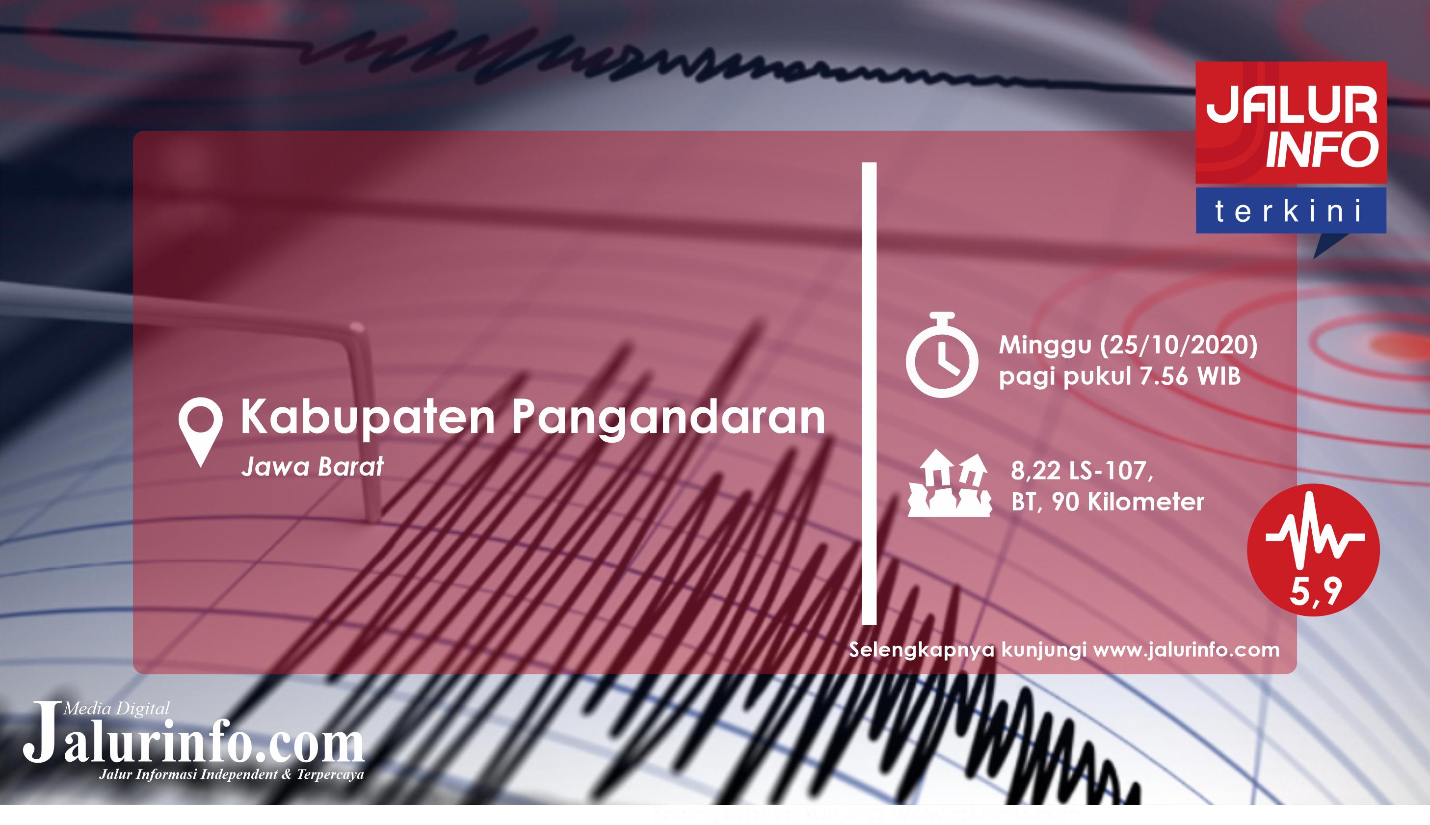 Waspada ! Gempa M 5,9 Guncang Pangandaran